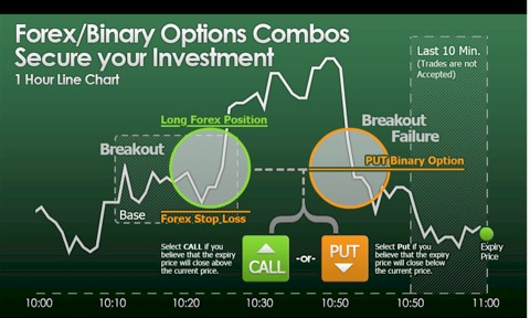 Hedging forex positions with binary options