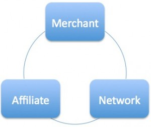 understanding the affiliate CPA Network and merchant relationship